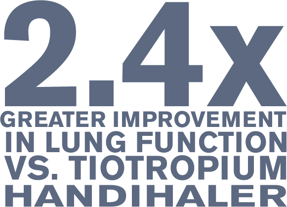 2.4% greater improvement in lung function  vs. Tiotropium