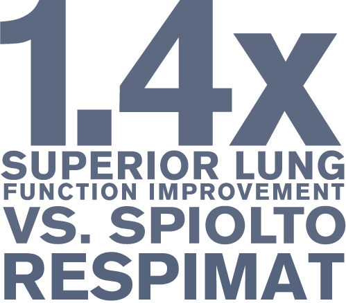 1.4% superior lung function improvement vs. Spiolto
