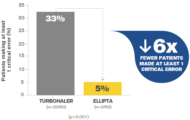 Relvar Ellipta (fluticasone furoate/ vilanterol) once daily asthma inhaler has lower critical errors than turbohaler
